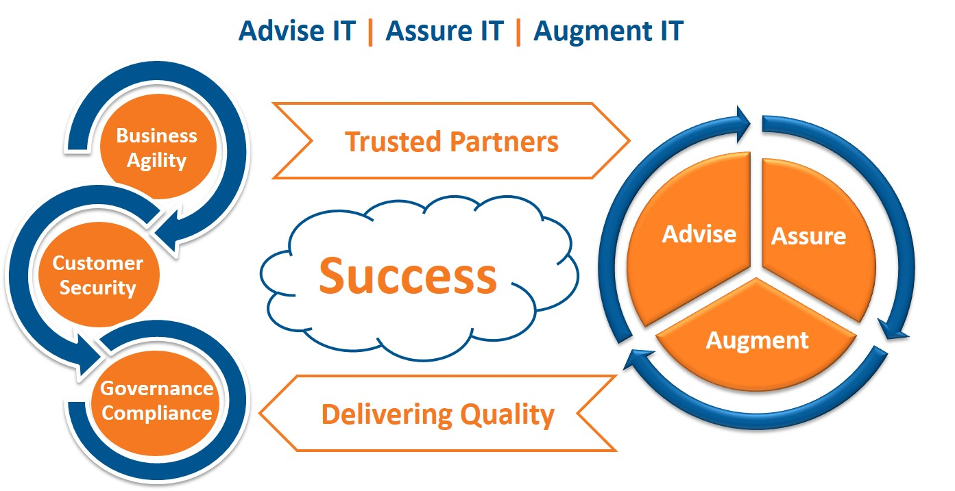 IT Compliance & Advisory Services 1
